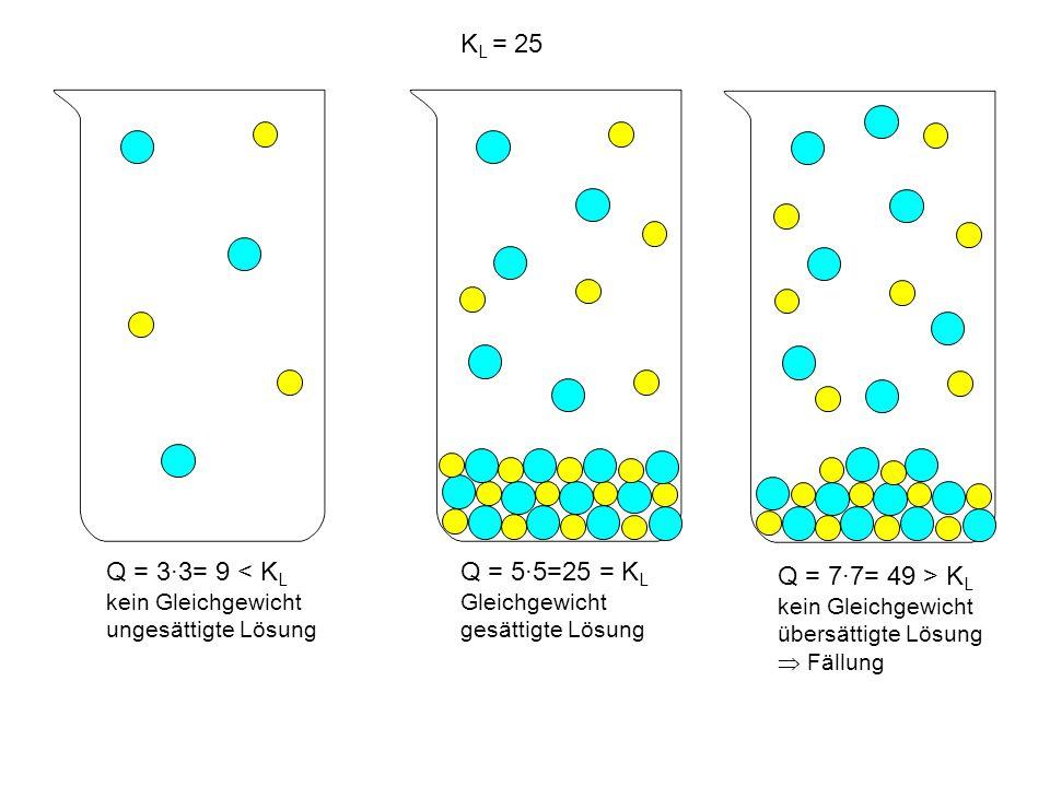 K L = 25 Q = 55=25 = K L Gleichgewicht gesättigte Lösung Q = 33= 9 < K L kein Gleichgewicht ungesättigte Lösung Q = 77= 49 > K L kein Gleichgewicht übersättigte Lösung Fällung
