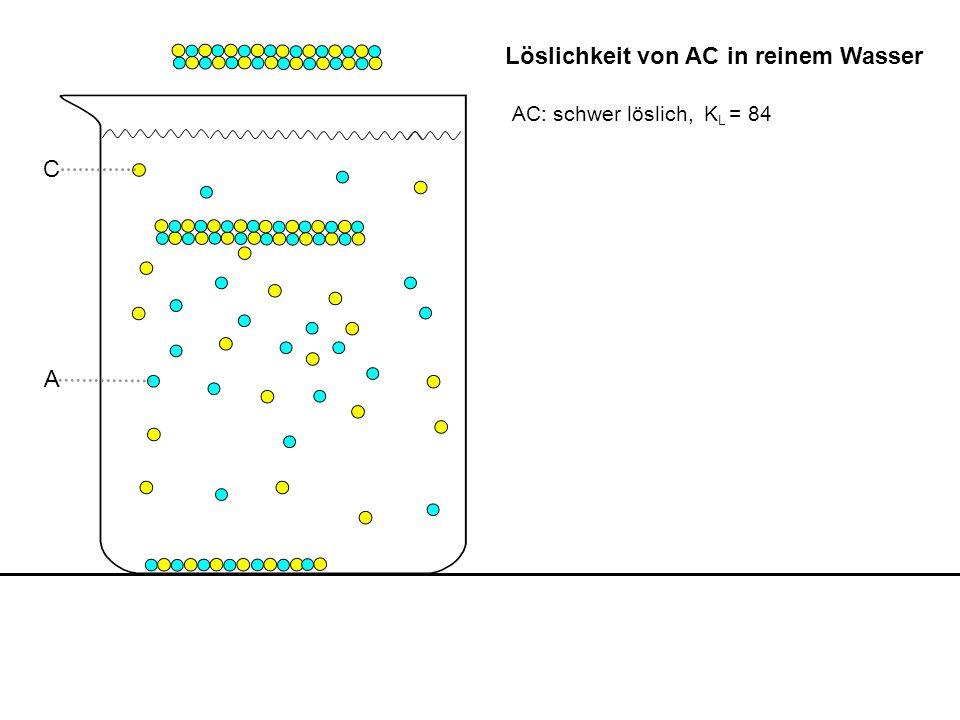 Q = 422=84 = K L Gleichgewicht, gesättigte Lösung AC: K L = 84 c(A) = 40 c(B) = 40 B A Löslichkeit von schwerlöslichem AC in AB-Lösung