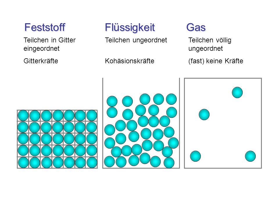 Feststoff Flüssigkeit Gas Feststoff Flüssigkeit Gas Teilchen in Gitter eingeordnet Gitterkräfte Teilchen ungeordnet Kohäsionskräfte Teilchen völlig un