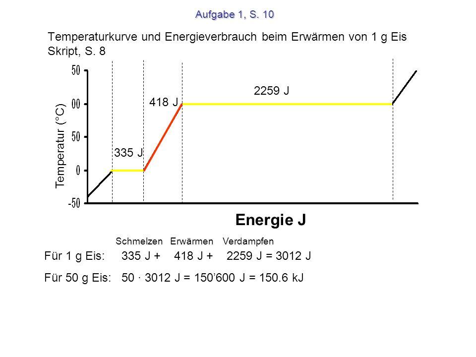 Aggregatzustandsänderungen gas- förmig flüssig fest schmelzen erstarren kondensieren verdampfen sublimieren resubli- mieren Energiefreisetzung Energiezufuhr