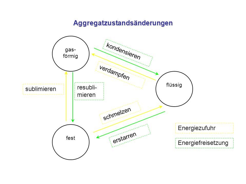 Aggregatzustandsänderungen gas- förmig flüssig fest schmelzen erstarren kondensieren verdampfen sublimieren resubli- mieren Energiefreisetzung Energie