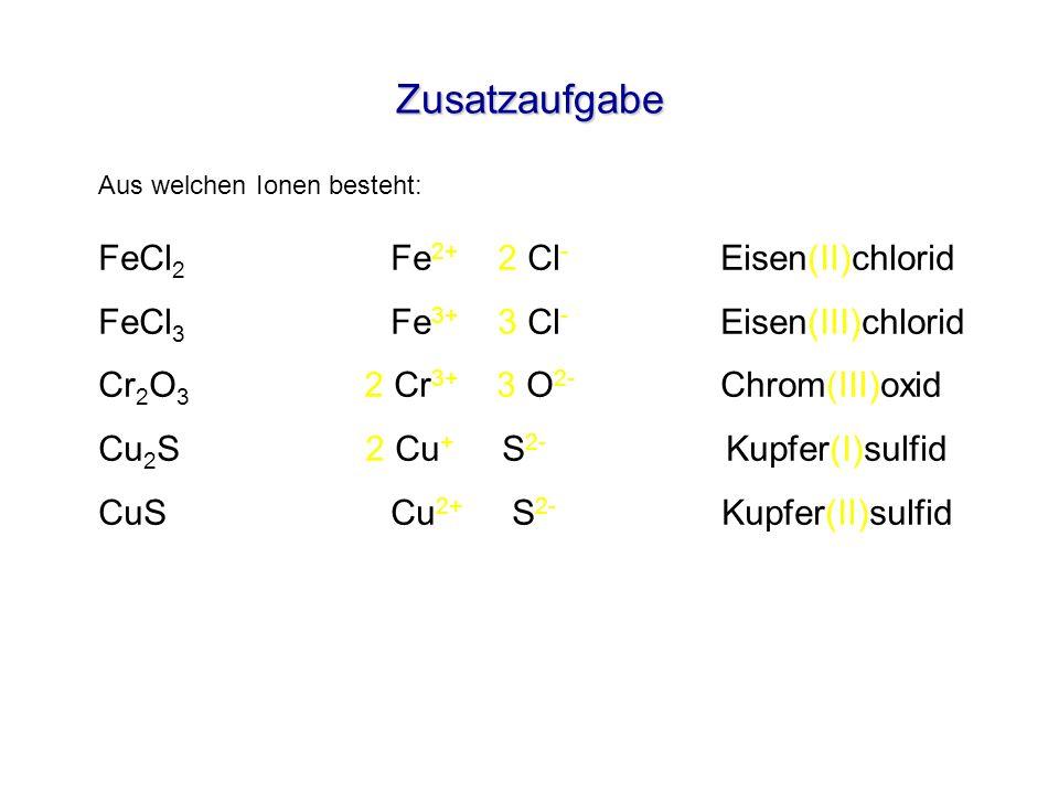 Zusatzaufgabe FeCl 2 Fe 2+ 2 Cl - Eisen(II)chlorid FeCl 3 Fe 3+ 3 Cl - Eisen(III)chlorid Cr 2 O 3 2 Cr 3+ 3 O 2- Chrom(III)oxid Cu 2 S 2 Cu + S 2- Kup
