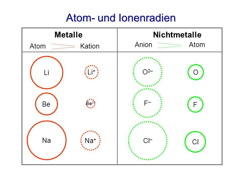Atom- und Ionenradien Metalle Nichtmetalle Li Li + Na Na + F–F– F Cl Be 2+ Be Cl – O O 2– Atom Kation Anion Atom