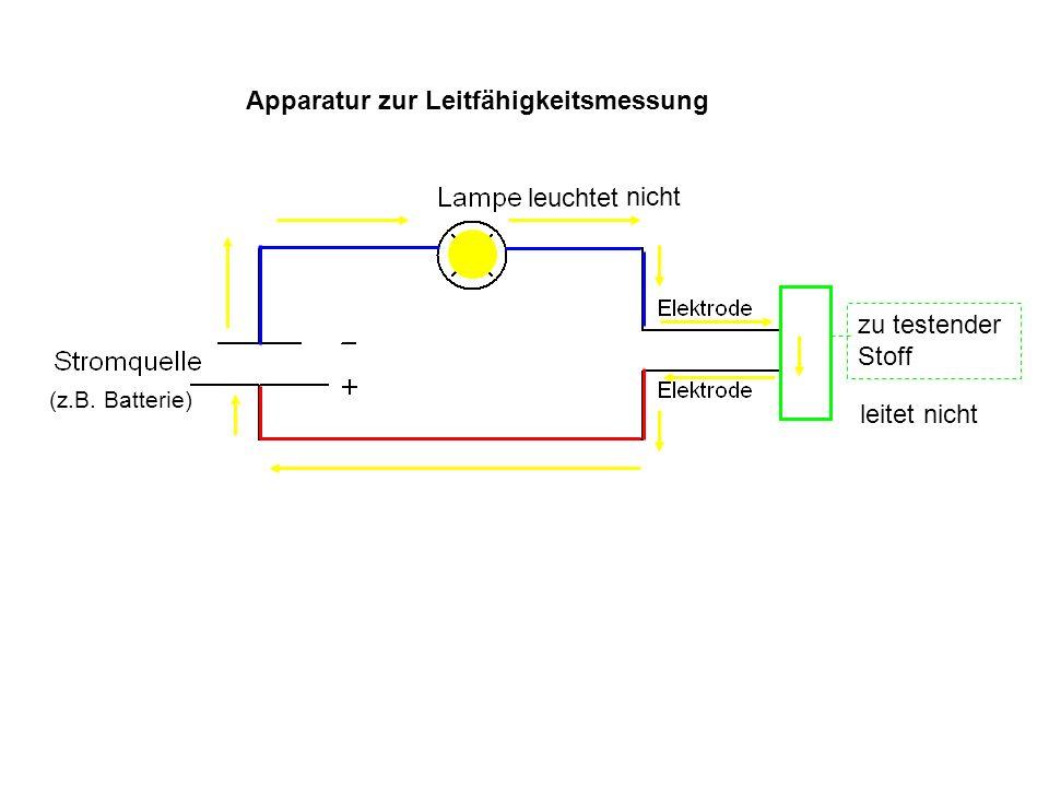 Apparatur zur Leitfähigkeitsmessung zu testender Stoff leuchtet nicht (z.B. Batterie) leitet nicht