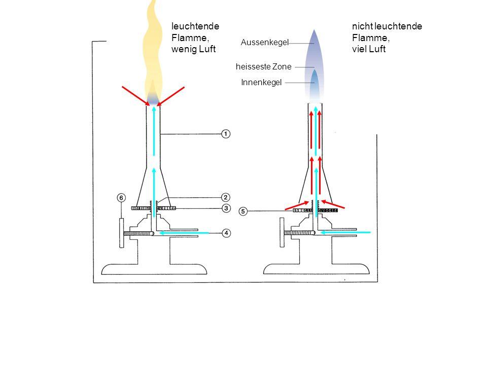 1.Brennerrohr2.Gasdüse 3.Luftzufuhr geschlossen 4.Gaszufuhr 5.Luftzufuhr offen 6.Gasregulierung leuchtende Flamme, wenig Luft nicht leuchtende Flamme,