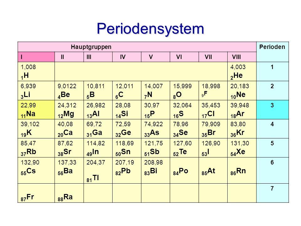 Periodensystem HauptgruppenPerioden I IIIII IV V VI VII VIII 1,008 1 H 4,003 2 He 1 6,939 3 Li 9,0122 4 Be 10,811 5 B 12,011 6 C 14,007 7 N 15,999 8 O 18,998 9 F 20,183 10 Ne 2 22,99 11 Na 24,312 12 Mg 26,982 13 Al 28,08 14 Si 30,97 15 P 32,064 16 S 35,453 17 Cl 39,948 18 Ar 3 39,102 19 K 40,08 20 Ca 69,72 31 Ga 72,59 32 Ge 74,922 33 As 78,96 34 Se 79,909 35 Br 83,80 36 Kr 4 85,47 37 Rb 87,62 38 Sr 114,82 49 In 118,69 50 Sn 121,75 51 Sb 127,60 52 Te 126,90 53 I 131,30 54 Xe 5 132,90 55 Cs 137,33 56 Ba 204,37 81 Tl 207,19 82 Pb 208,98 83 Bi 84 Po 85 At 86 Rn 6 87 Fr 88 Ra 7