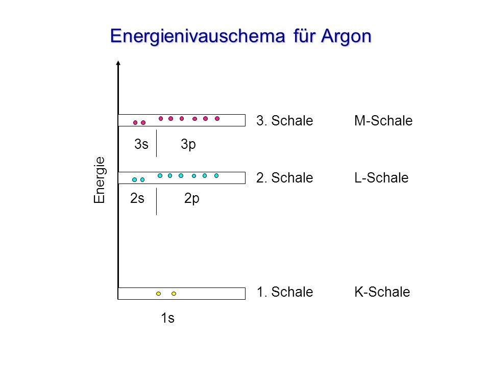 Energienivauschema für Argon 3.SchaleM-Schale 2. SchaleL-Schale 1.