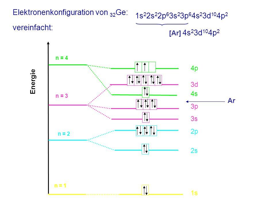 Elektronenkonfiguration von 32 Ge: vereinfacht: 4p 3d 4s 3p 3s 2p 2s 1s Energie n = 4 n = 3 n = 2 n = 1 Ar 1s 2 2s 2 2p 6 3s 2 3p 6 4s 2 3d 10 4p 2 [Ar] 4s 2 3d 10 4p 2