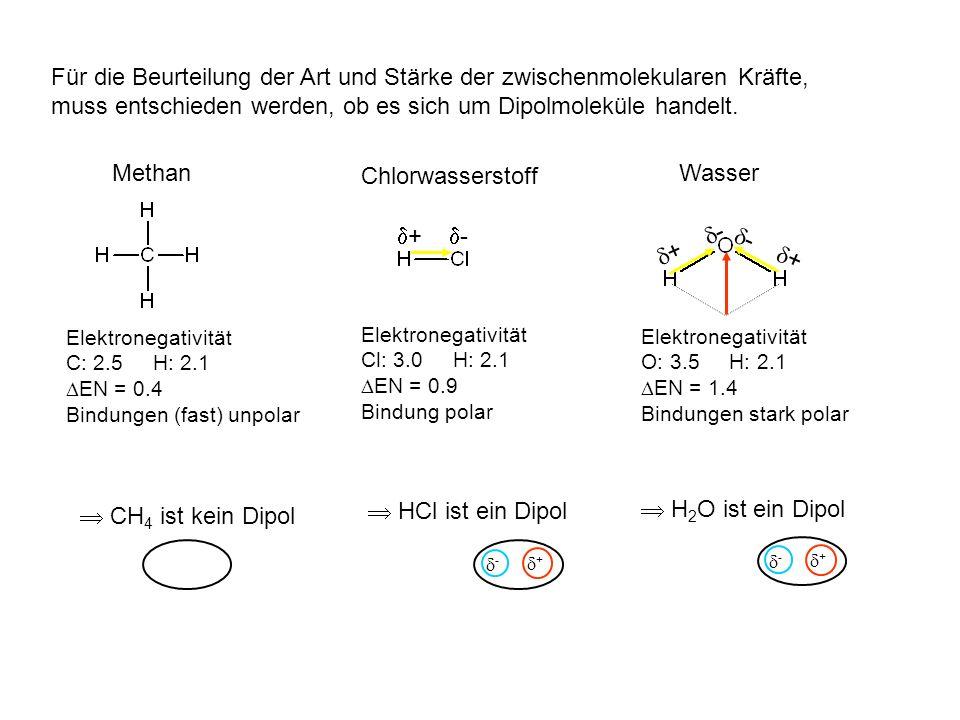 Zwischenmolekulare Kräfte - + - + - + - + - + - + - + unpolare Moleküle polare Moleküle temporäre Dipole permanente Dipole nur Van der Waals-Kräfte am schwächsten zusätzlich Dipol-Dipol-Kräfte ohne H an O, N, F zusätzlich Wasserstoffbrücken am stärksten mit H an O, N, F