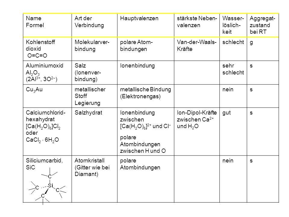 Name Formel Art der Verbindung Hauptvalenzenstärkste Neben- valenzen Wasser löslich- keit Aggregat- zustand bei RT Kohlenstoff dioxid O=C=O Molekularver- bindung polare Atom- bindungen Van-der-Waals- Kräfte schlechtg Aluminiumoxid Al 2 O 3 (2Al 3+, 3O 2 ) Salz (Ionenver- bindung) Ionenbindungsehr schlecht s Cu 3 Aumetallischer Stoff Legierung metallische Bindung (Elektronengas) neins Calciumchlorid- hexahydrat [Ca(H 2 O) 6 ]Cl 2 oder CaCl 2 6H 2 O SalzhydratIonenbindung zwischen [Ca(H 2 O) 6 ] 2+ und Cl polare Atombindungen zwischen H und O Ion-Dipol-Kräfte zwischen Ca 2+ und H 2 O guts Siliciumcarbid, SiC Atomkristall (Gitter wie bei Diamant) polare Atombindungen neins