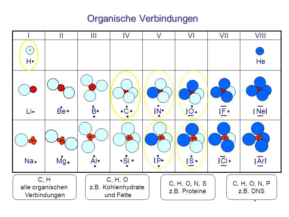 Organische Verbindungen IIIIIIIVVVIVIIVIII HHe LiBeBCNOFNe NaMgAlSiPSClAr C, H alle organischen Verbindungen C, H, O, N, P z.B. DNS C, H, O, N, S z.B.