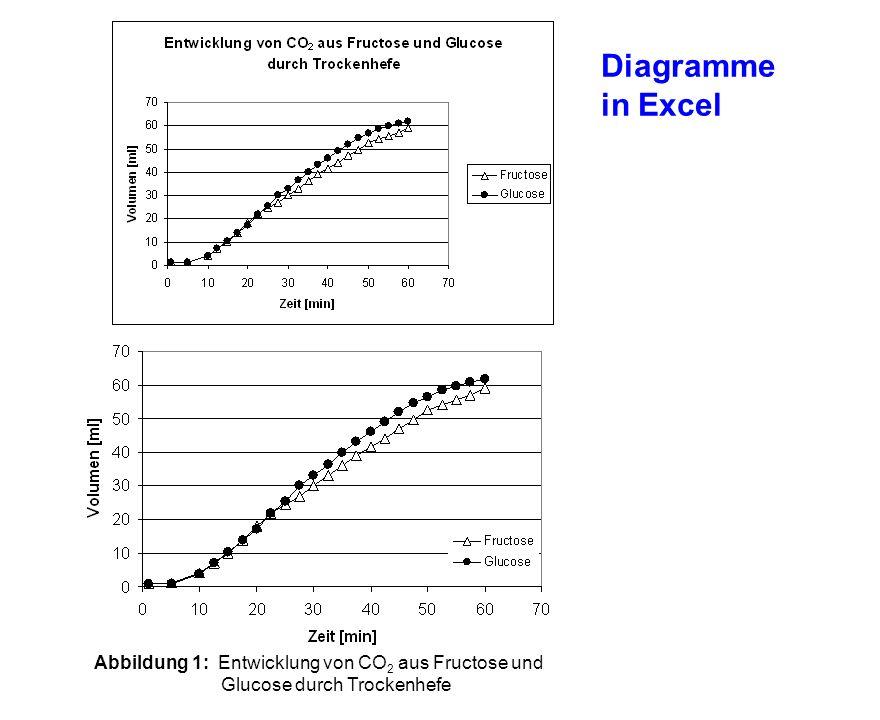 Abbildung 1: Entwicklung von CO 2 aus Fructose und Glucose durch Trockenhefe