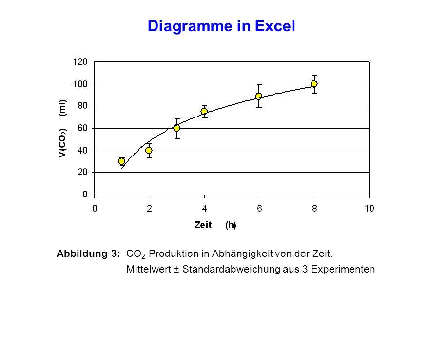 Diagramme in Excel Abbildung 3: CO 2 -Produktion in Abhängigkeit von der Zeit. Mittelwert ± Standardabweichung aus 3 Experimenten