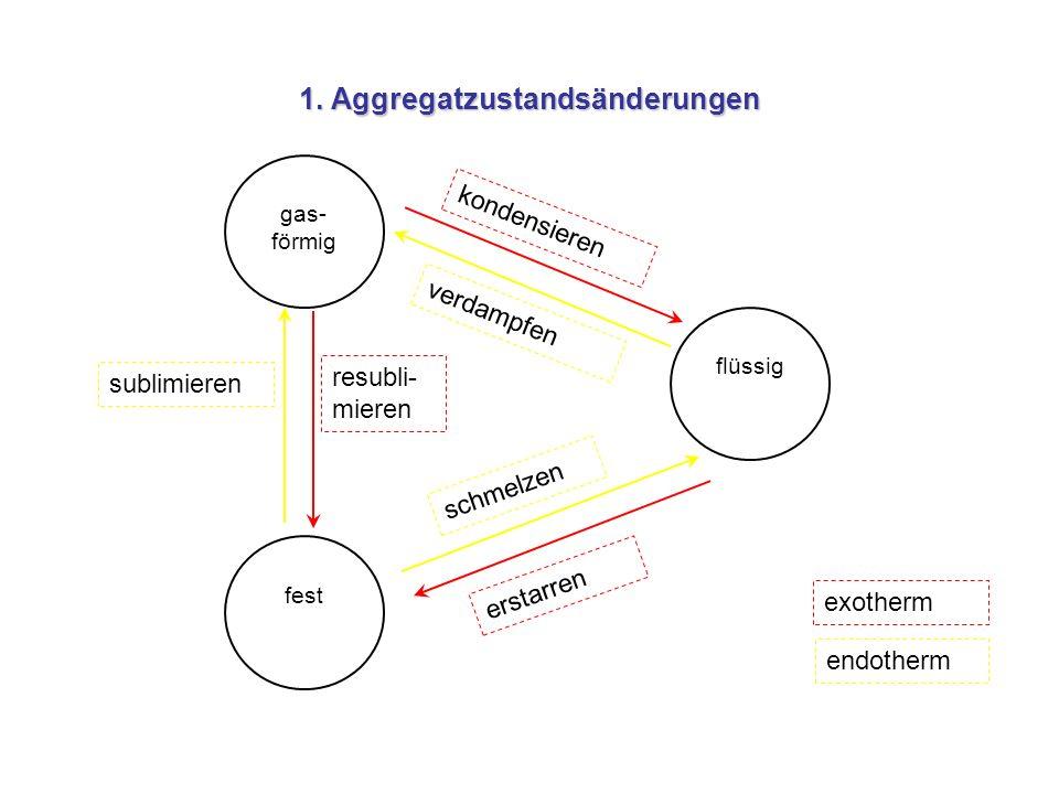 1. Aggregatzustandsänderungen gas- förmig flüssig fest schmelzen erstarren kondensieren verdampfen sublimieren resubli- mieren exotherm endotherm