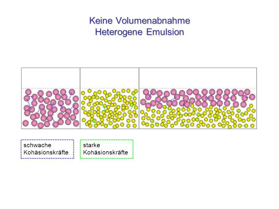 Keine Volumenabnahme Heterogene Emulsion schwache Kohäsionskräfte starke Kohäsionskräfte