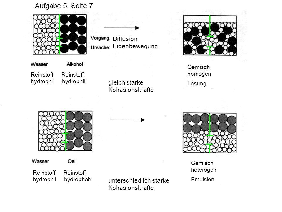 Diffusion Eigenbewegung Reinstoff Reinstoff hydrophil hydrophil Reinstoff Reinstoff hydrophil hydrophob Gemisch homogen Lösung Gemisch heterogen Emuls