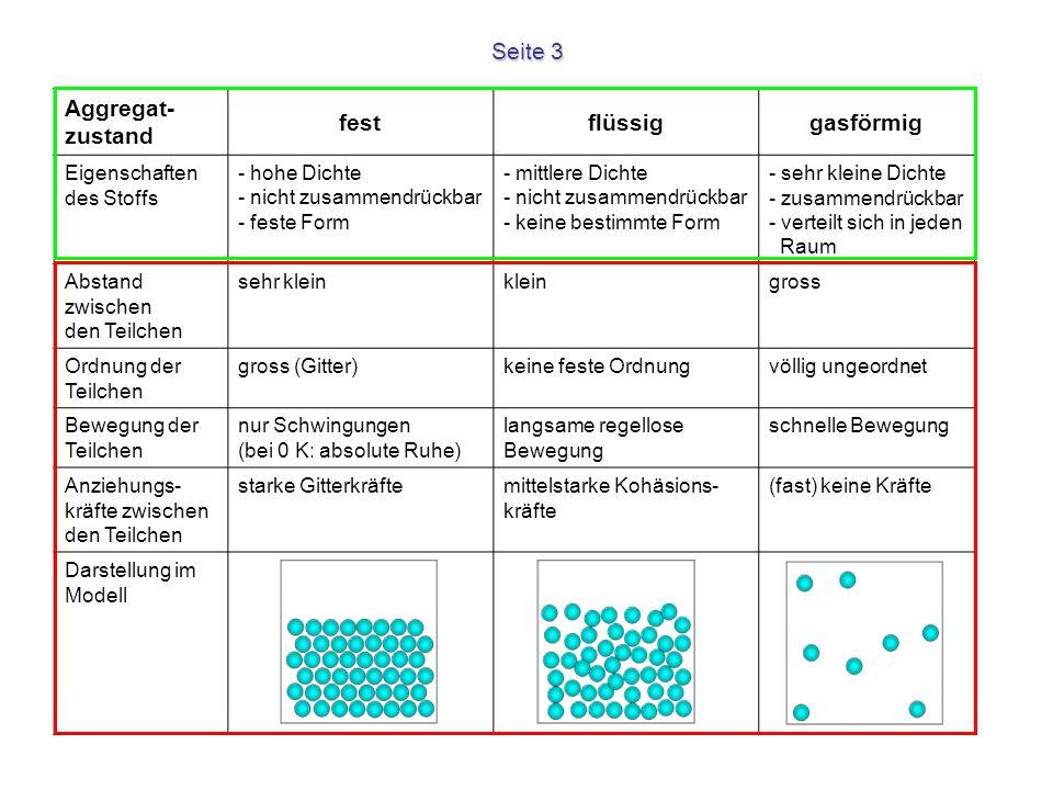 Seite 3 Aggregat- zustand festflüssiggasförmig Eigenschaften des Stoffs - hohe Dichte - nicht zusammendrückbar - feste Form - mittlere Dichte - nicht