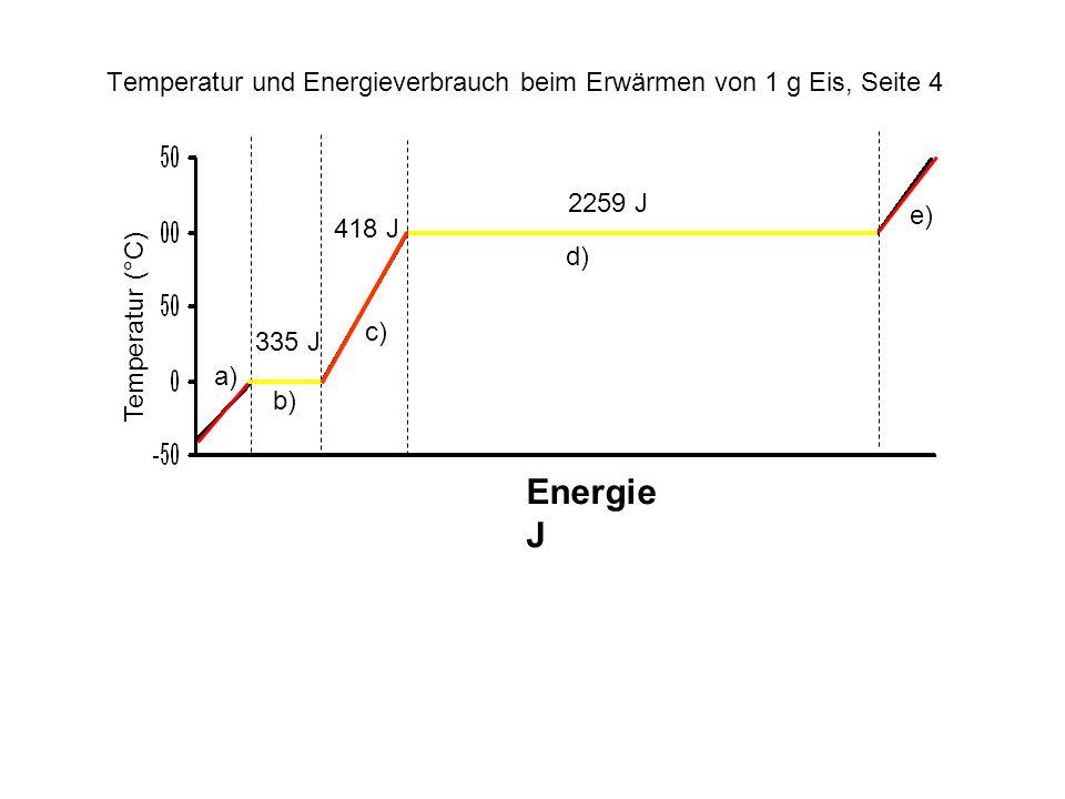 Energie J 2259 J 418 J 335 J Temperatur (°C) Temperatur und Energieverbrauch beim Erwärmen von 1 g Eis, Seite 4 a) b) c) d) e)