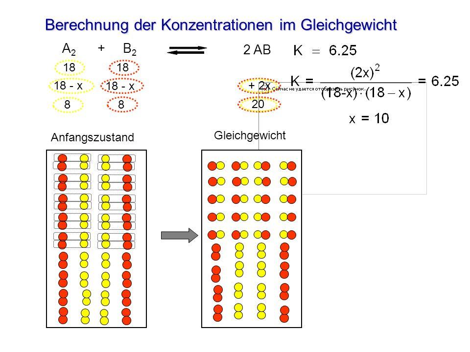 Berechnung der Konzentrationen im Gleichgewicht Anfangszustand A 2 + B 2 2 AB Gleichgewicht 18 18 - x + 2x 8 8 20