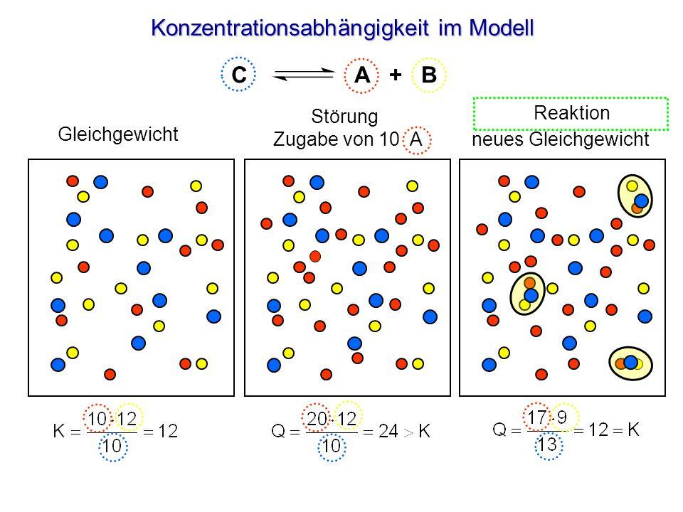 Konzentrationsabhängigkeit im Modell Gleichgewicht neues Gleichgewicht C A + B Reaktion Störung Zugabe von 10 A