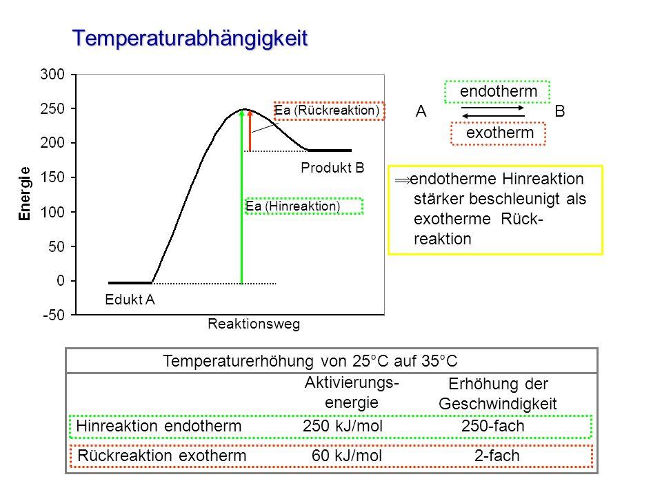Edukt A Reaktionsweg Produkt B Temperaturabhängigkeit Ea (Rückreaktion) Ea (Hinreaktion) endotherme Hinreaktion stärker beschleunigt als exotherme Rüc