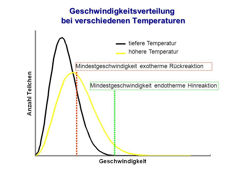 Geschwindigkeitsverteilung bei verschiedenen Temperaturen Mindestgeschwindigkeit endotherme HinreaktionMindestgeschwindigkeit exotherme Rückreaktion t