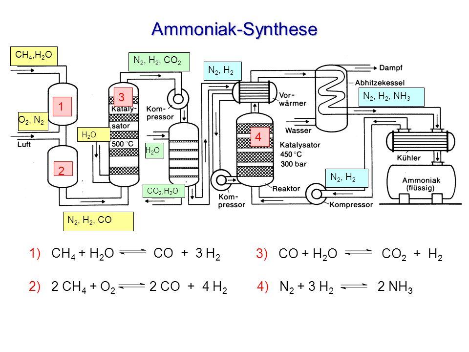 Ammoniak-Synthese 1 2 3 CH 4,H 2 O H2OH2O CO 2,H 2 O H2OH2O N 2, H 2, CO 2 O 2, N 2 N 2, H 2 N 2, H 2, NH 3 N 2, H 2 N 2, H 2, CO 4 1) CH 4 + H 2 O CO