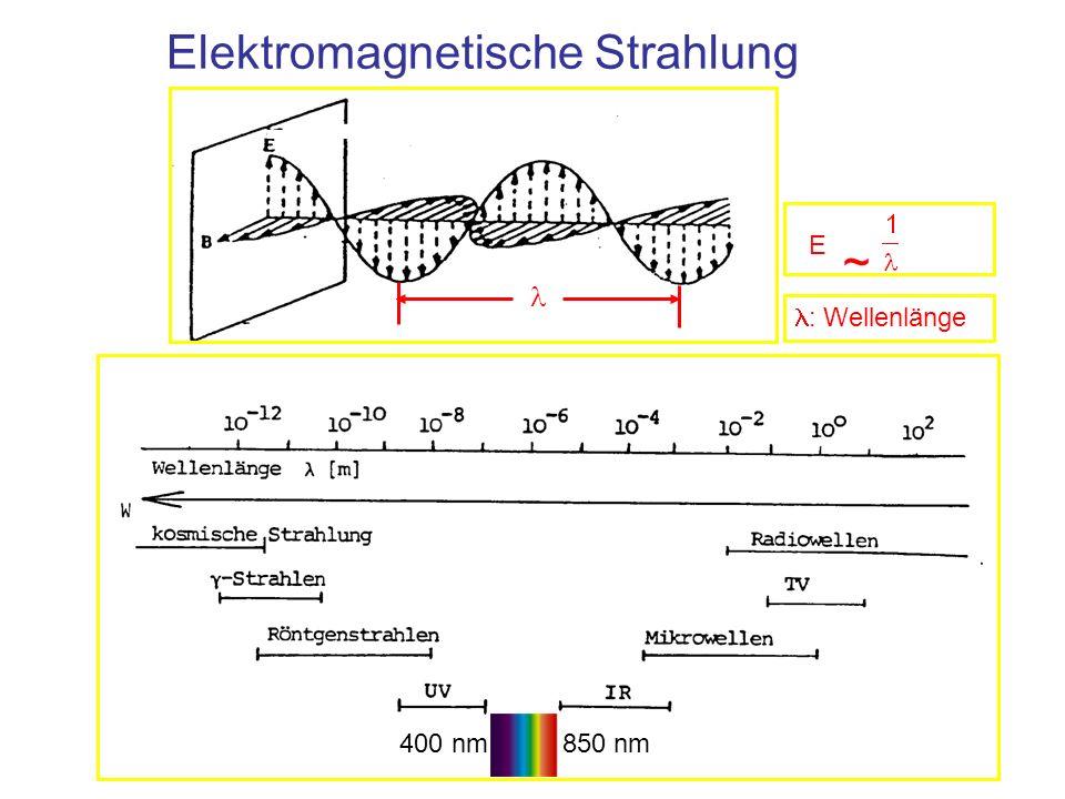 Elektromagnetische Strahlung : Wellenlänge E ~ 400 nm 850 nm