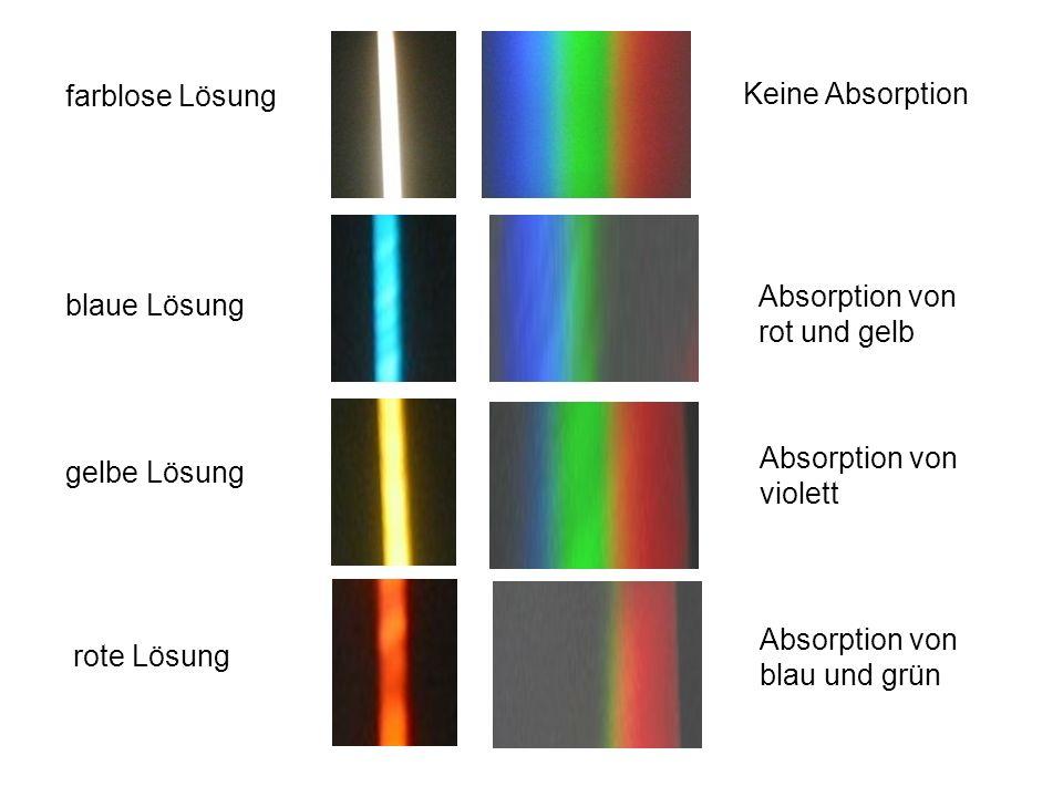 farblose Lösung blaue Lösung rote Lösung gelbe Lösung Keine Absorption Absorption von rot und gelb Absorption von blau und grün Absorption von violett