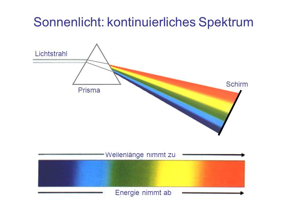 Sonnenlicht: kontinuierliches Spektrum Lichtstrahl Prisma Wellenlänge nimmt zu Energie nimmt ab Schirm