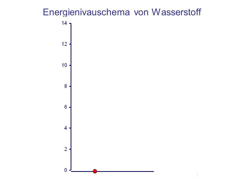 Energienivauschema von Wasserstoff EnergiezufuhrEnergieabgabe in Form von Licht