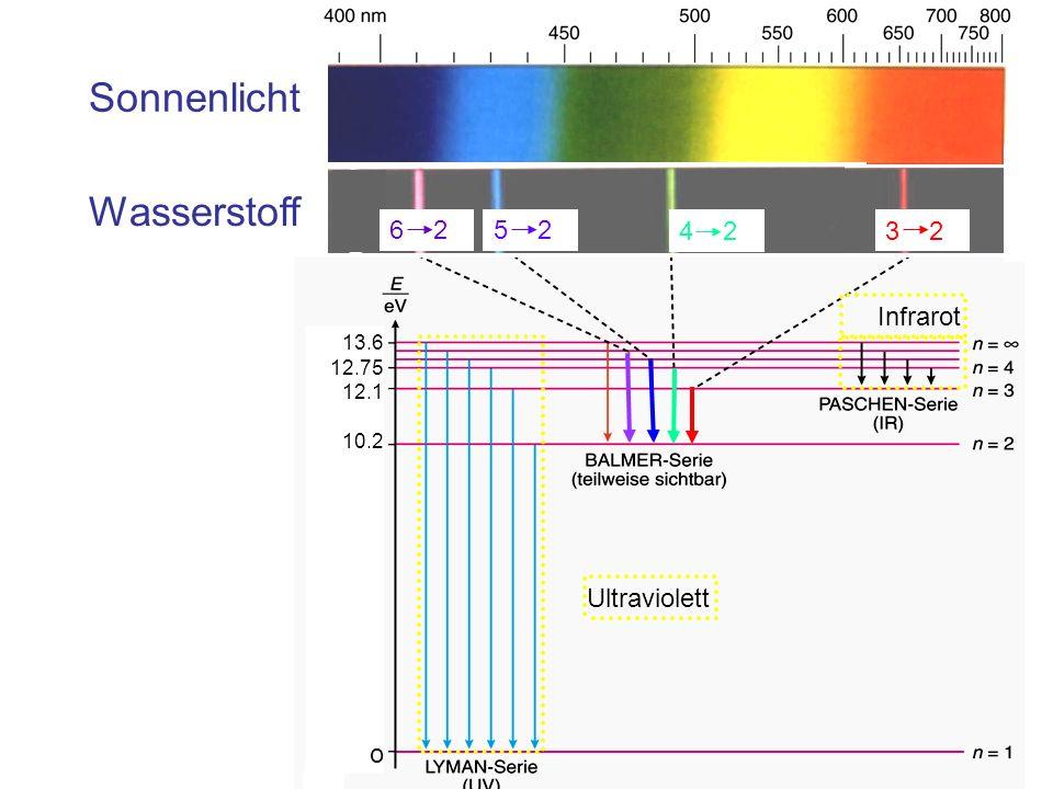 Sonnenlicht 13.6 12.75 12.1 10.2 o Wasserstoff Ultraviolett Infrarot 6 25 2 4 2 3 2