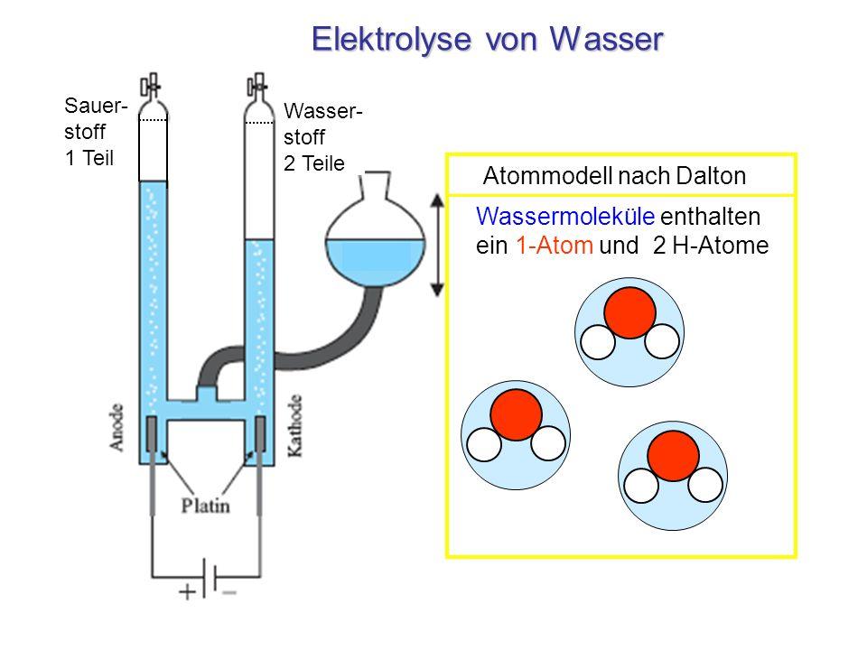 Elektrolyse von Wasser Wasser- stoff 2 Teile Sauer- stoff 1 Teil Wasserteilchen Wassermoleküle enthalten ein 1-Atom und 2 H-Atome Teilchenmodell Atomm