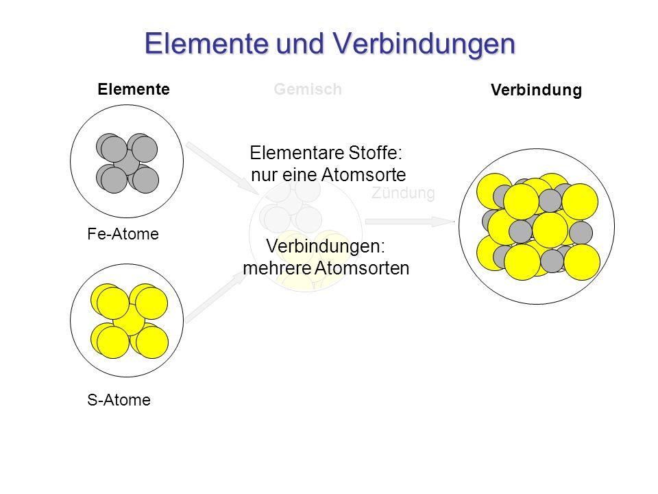 Elemente und Verbindungen Fe-Atome S-Atome Elemente Verbindung Gemisch Zündung Elementare Stoffe: nur eine Atomsorte Verbindungen: mehrere Atomsorten