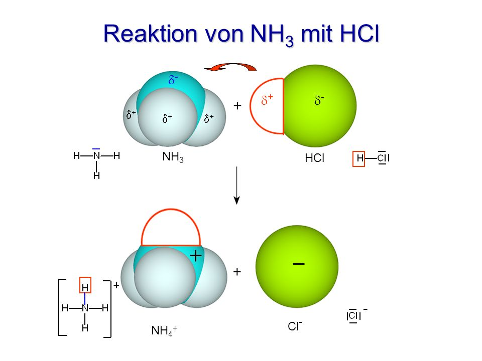 Reaktion von NH 3 mit HCl NH 3 HCl + - - + - + + + NH 4 + Cl -