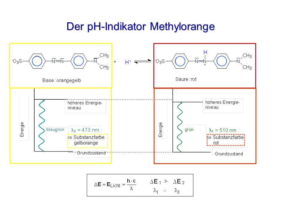 Der pH-Indikator Methylorange H+H+ H + Substanzfarbe gelborange Substanzfarbe rot