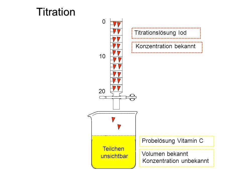 Titration 0 10 20 Titrationslösung Iod Probelösung Vitamin C Volumen bekannt Konzentration unbekannt Konzentration bekannt Teilchen unsichtbar