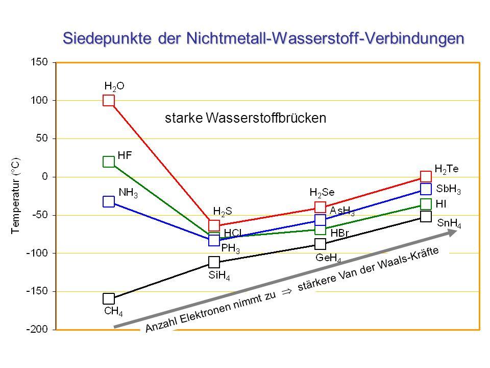 Siedepunkte der Nichtmetall-Wasserstoff-Verbindungen starke Wasserstoffbrücken Anzahl Elektronen nimmt zu stärkere Van der Waals-Kräfte