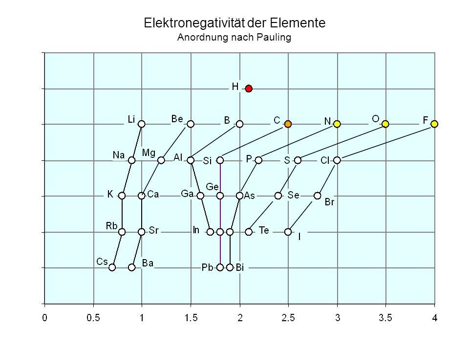 Elektronegativität der Elemente Anordnung nach Pauling
