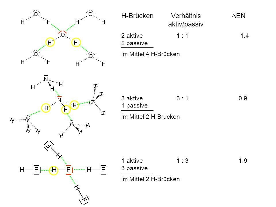 H-Brücken Verhältnis EN aktiv/passiv 2 aktive1 : 1 1.4 2 passive im Mittel 4 H-Brücken 3 aktive3 : 1 0.9 1 passive im Mittel 2 H-Brücken 1 aktive 1 : 3 1.9 3 passive im Mittel 2 H-Brücken H F
