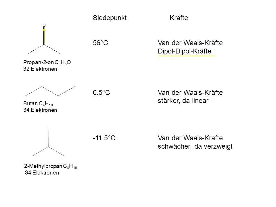Propan-2-on C 3 H 6 O 32 Elektronen Butan C 4 H 10 34 Elektronen 2-Methylpropan C 4 H 10 34 Elektronen Siedepunkt Kräfte 56°C Van der Waals-Kräfte Dipol-Dipol-Kräfte 0.5°CVan der Waals-Kräfte stärker, da linear -11.5°CVan der Waals-Kräfte schwächer, da verzweigt