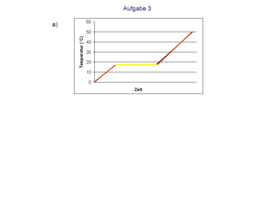 Temperaturkurve und Energieverbrauch beim Erwärmen von 1 g Eis Energie J 2259 J 418 J 335 J