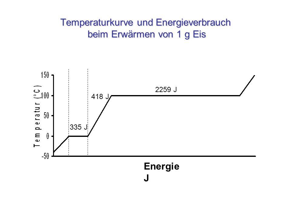 Mindestenergie Geschwindigkeitsverteilung von Gasteilchen Mindestgeschwindigkeit für Überwindung der Kohäsionskräfte