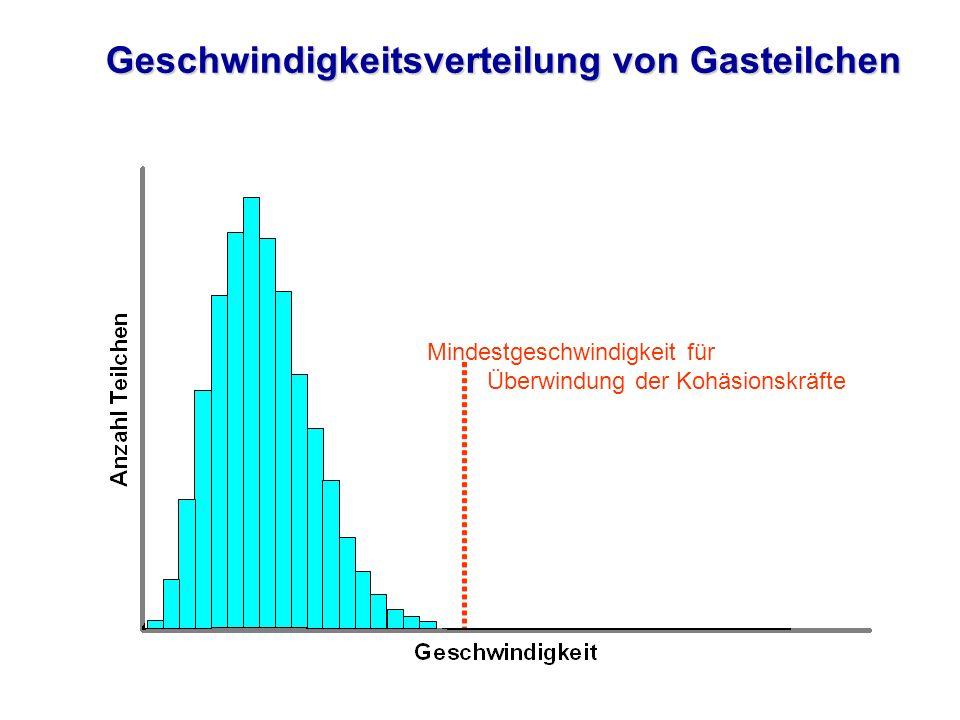 Geschwindigkeitsverteilung bei verschiedenen Temperaturen Mindestgeschwindigkeit für Überwindung der Kohäsionskräfte