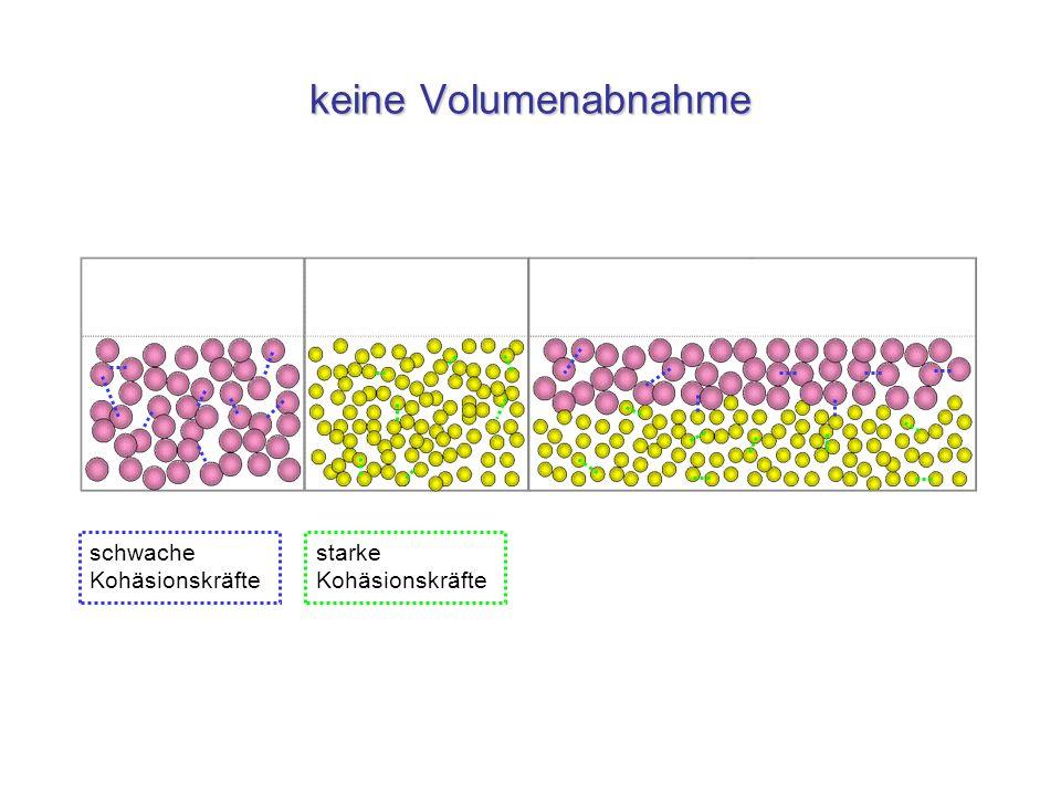 Diffusion Eigenbewegung Reinstoff Reinstoff hydrophil hydrophil Reinstoff Reinstoff hydrophil hydrophob Gemisch homogen Lösung Gemisch heterogen Emulsion andersartige und unterschiedlich starke Kohäsionskräfte gleichartige und -starke Kohäsionskräfte