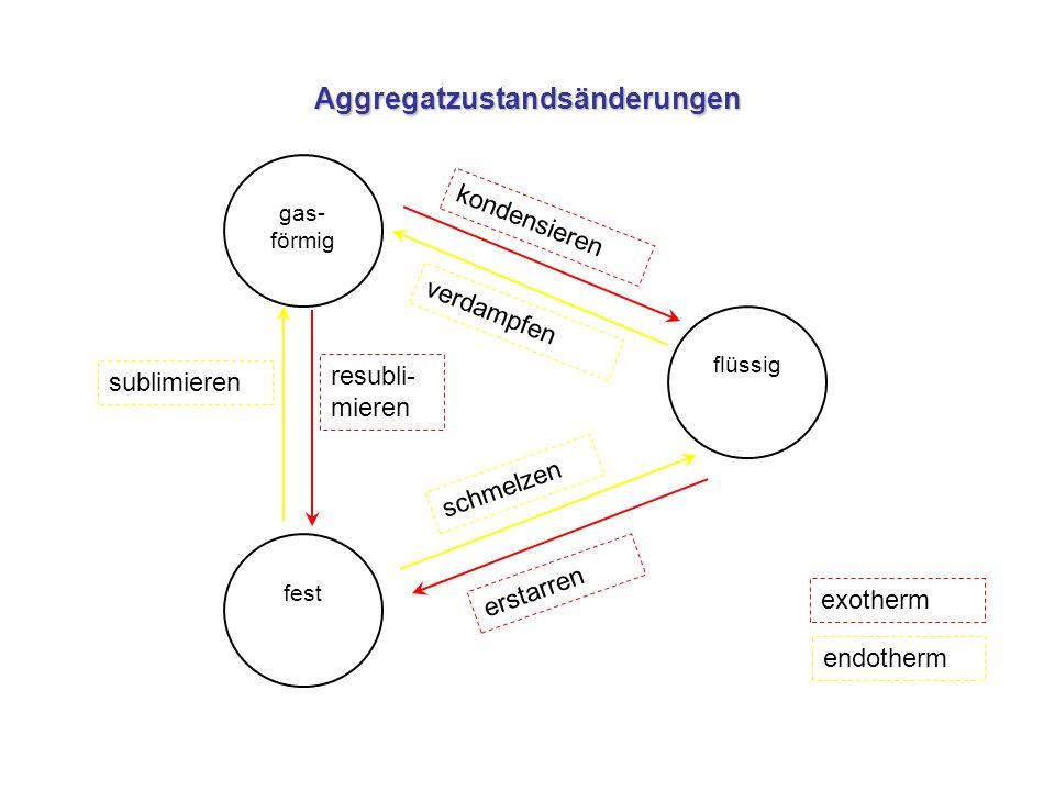Feststoff Flüssigkeit Gas Feststoff Flüssigkeit Gas Teilchen in Gitter eingeordnet Gitterkräfte Teilchen ungeordnet Kohäsionskräfte Teilchen völlig ungeordnet (fast) keine Kräfte