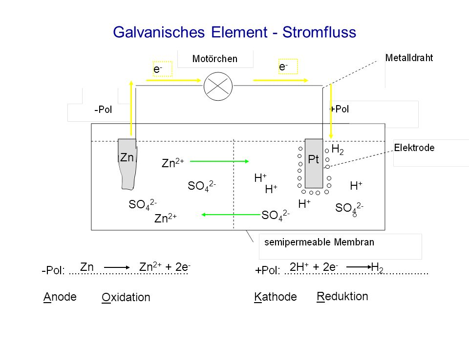 Galvanisches Element - Stromfluss Zn Zn 2+ + 2e - 2H + + 2e - H 2 Anode Oxidation Reduktion Kathode e-e- e-e- Zn 2+ SO 4 2- H+H+ H+H+ H+H+ H+H+ H2H2 Z