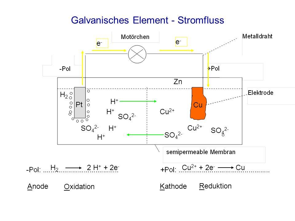 Galvanisches Element - Stromfluss H 2 2 H + + 2e - Cu 2+ + 2e - Cu Anode Oxidation Reduktion Kathode e-e- e-e- H+H+ H+H+ SO 4 2- Cu 2+ SO 4 2- Cu 2+ H