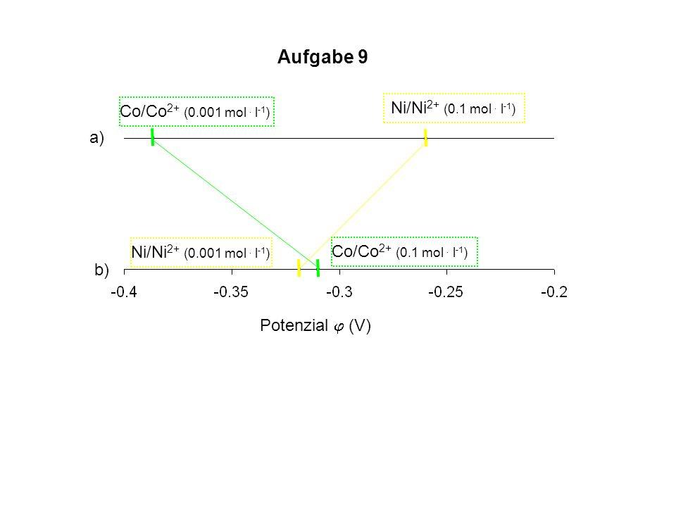 Co/Co 2+ (0.001 mol. l -1 ) Co/Co 2+ (0.1 mol. l -1 ) Ni/Ni 2+ (0.1 mol. l -1 ) Ni/Ni 2+ (0.001 mol. l -1 ) a) b) Potenzial (V)