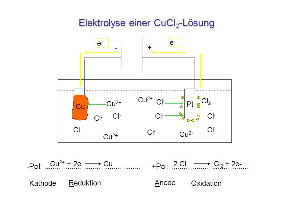Elektrolyse einer CuCl 2 -Lösung Cu 2+ Cl - e-e- e-e- Cu 2+ + 2e - Cu 2 Cl - Cl 2 + 2e- Anode Oxidation Reduktion Kathode Pt Cl 2 Cu
